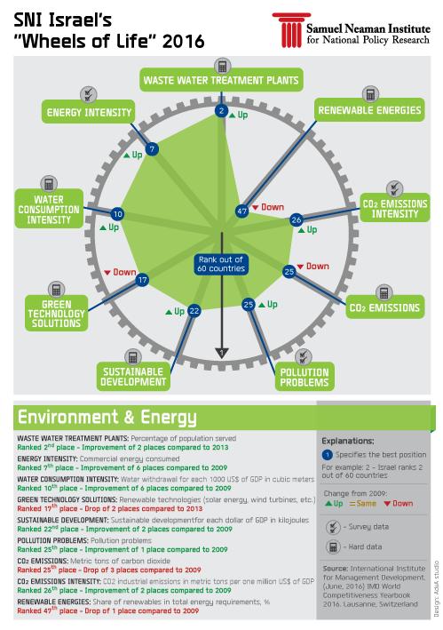 Enviroment & Energy